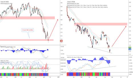 CC1!: Cocoa - Bearish trend, bullish signals