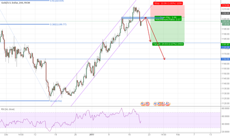 XAUUSD: Gold short when pull back
