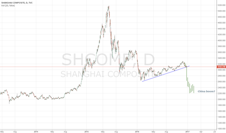 SHCOMP: China sudden death?