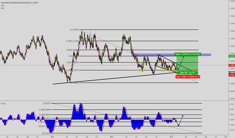 AUDNZD: AUDNZD Daily Thoughts