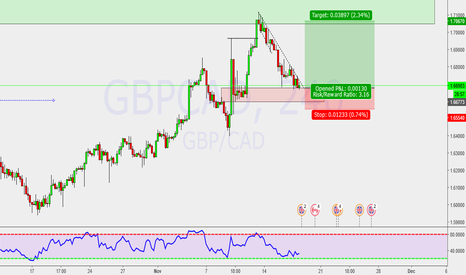 GBPCAD: Trend continuation Trade