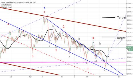 DJI: DJI (12) Targets for 1st wave