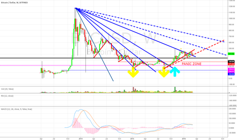 """BTCUSD: BTC WEEKLY CHART: """"The Panic Zone"""" Steady as she goes"""