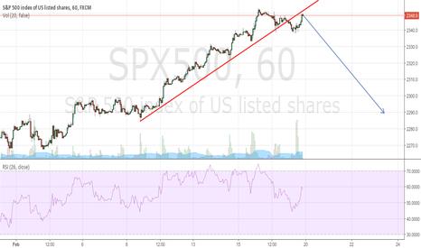SPX500: short