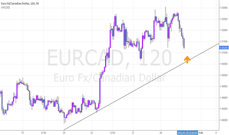 EURCAD: daily trend line