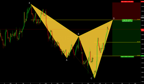 GBPUSD: GBPUSD - Bearish Cypher