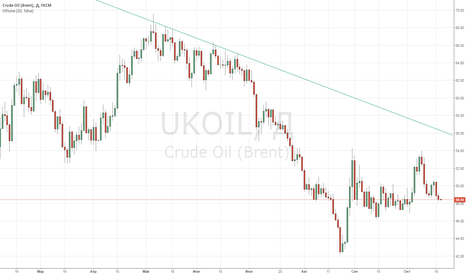 UKOIL: Нефть