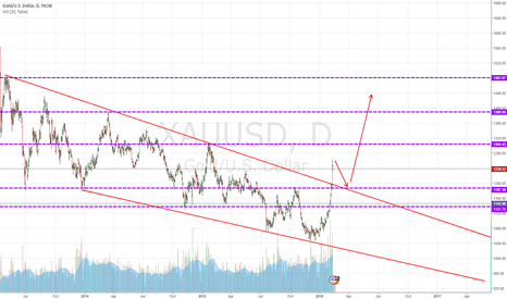 XAUUSD: GOLD break bearish trend