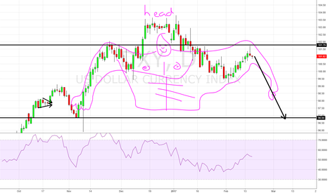 DXY: Head and Shoulders Braid and Foot, Braid and Foot