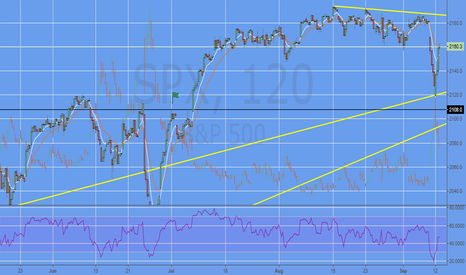 SPX: $SPX: Thoughts