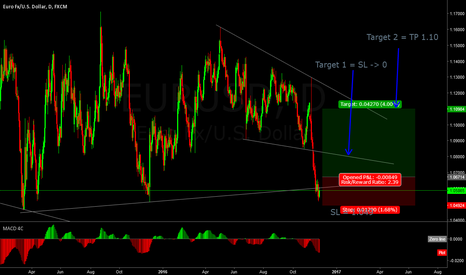 EURUSD: Growth expectation after ~1.06