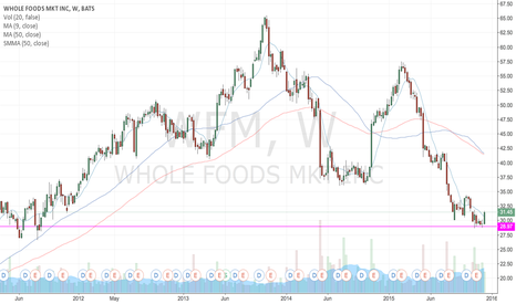 WFM: Not a fan of picking a bottom here.