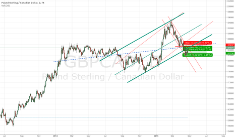 GBPCAD: daily short deal