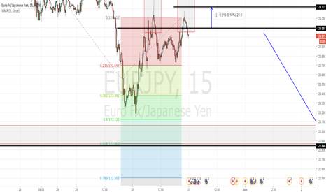 EURJPY: EURJPY SHORT TO LOOKING LONG