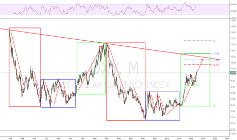 DXY: The last push of the cycle!