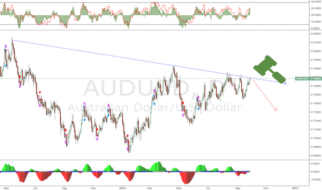 AUDUSD: AUDUSD Approaches potential Sell zone