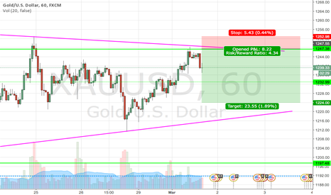 XAUUSD: Short if level hold