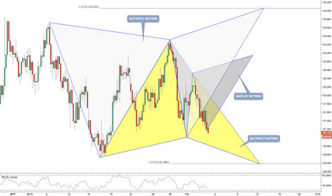 EURJPY: EURJPY / 4HR / GARTLEY PATTERN