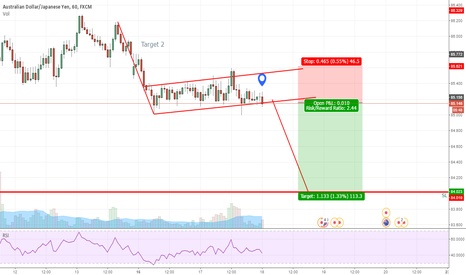 AUDJPY: Flag Pattern Forming Initiated the Big Gartley's