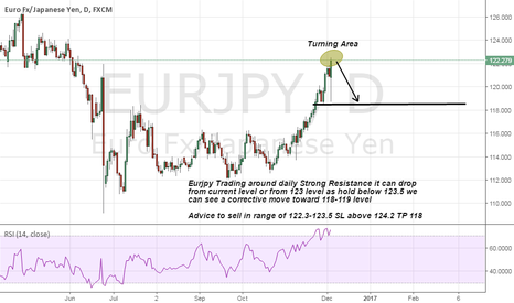 EURJPY: Eurjpy Short advice on strong Resistance