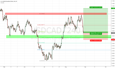 USDCAD: USD/CAD Long H4 Setup with very good R:R