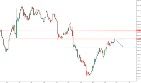 GOLD: Gold potential shorting oppotunity