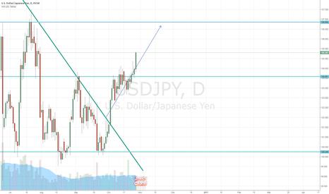 USDJPY: Dollar/Yen Long broken resistance and trendline