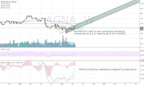 AGN: Aegon moving upwards