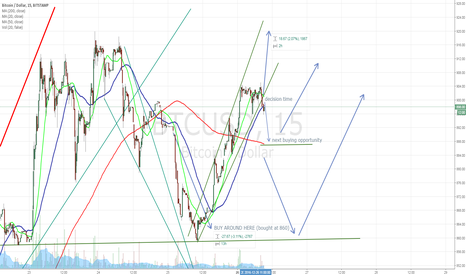 BTCUSD: BTC at key decision point in latest uptrend