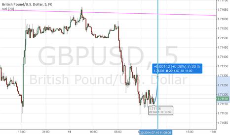 GBPUSD: gbpusd trade rango noticia