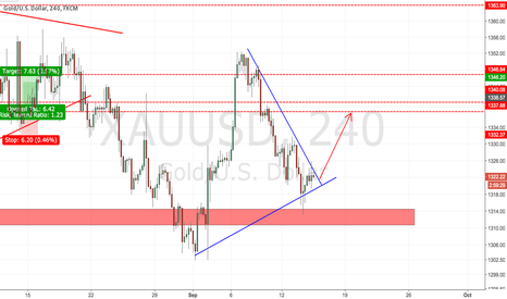 XAUUSD: Gold buy the BO