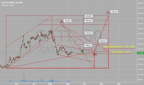 GATI:  Buy between 149-158. Stop loss 140. Target 173/197.