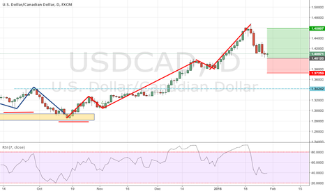USDCAD: USDCAD, waiting for a trend following opportunity