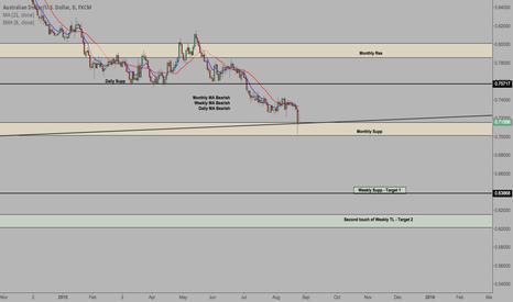 AUDUSD: AUD/USD - Bounce or Break?