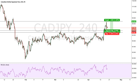 CADJPY: CADJPY LONG on Structure