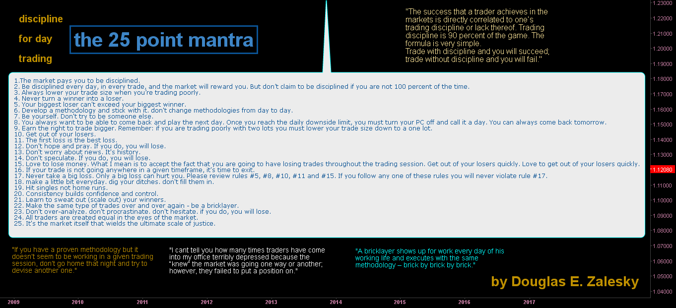 discipline  for day   trading - the 25 point mantra (take2)