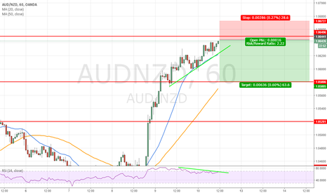 AUDNZD: Rsi bearish divergence + oversold in h4