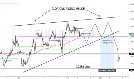 EURUSD: The Rising Wedge Is BACK! (200 pip target)