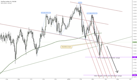 USDOLLAR: Dollar testing H&S neckline, downtrend contained within chanel