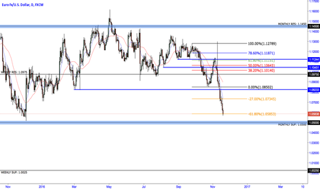 EURUSD: EURUSD FIB extension complete, expect the price to back up