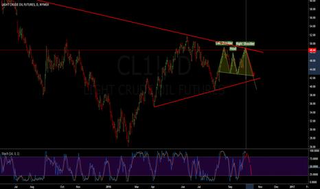CL1!: CL1