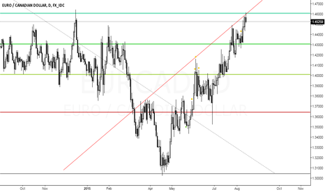 EURCAD: Fibo Resist Level And Trendline Resist
