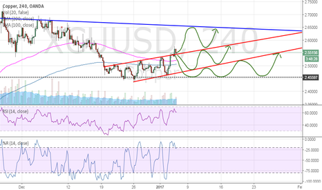 XCUUSD: Copper: all indicator are green