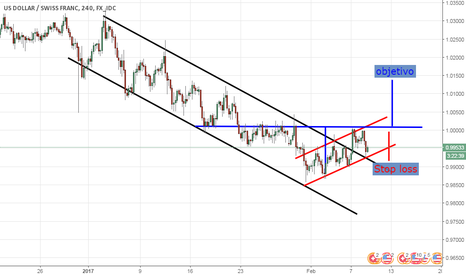 USDCHF: USDCHF CANALES