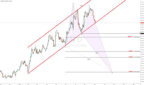 J61!: Gartley Pattern JPY