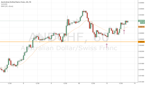 AUDCHF: AUDCHF - All eyes on Bulls