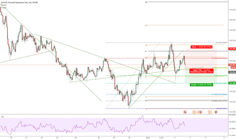 GBPJPY: Yen short for all pairs this week