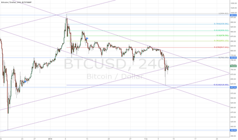 BTCUSD: BTC bitstamp touched the 1.618 extension