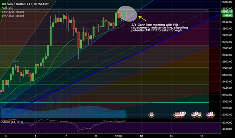 BTCUSD: Potential 3k breakthrough in coming weeks??