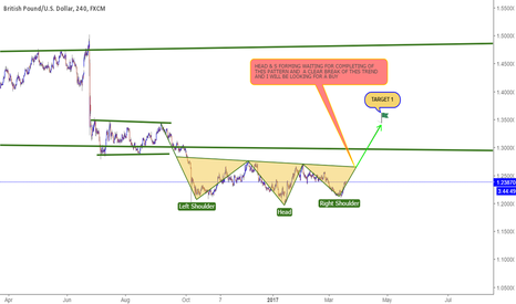 GBPUSD: GBPUSD WAITING FOR A BUY SETUP TO COMPLETE
